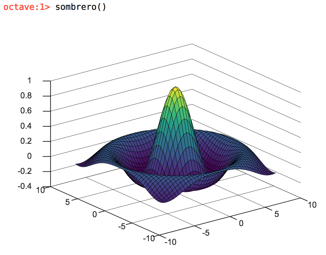 plot showing a sombrero